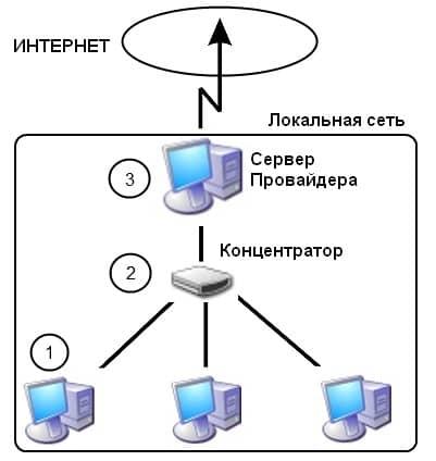 LAN-structure