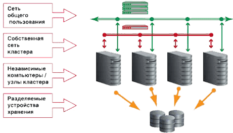 cluster-network