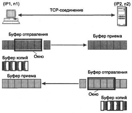 establishment-of-tcp-connections